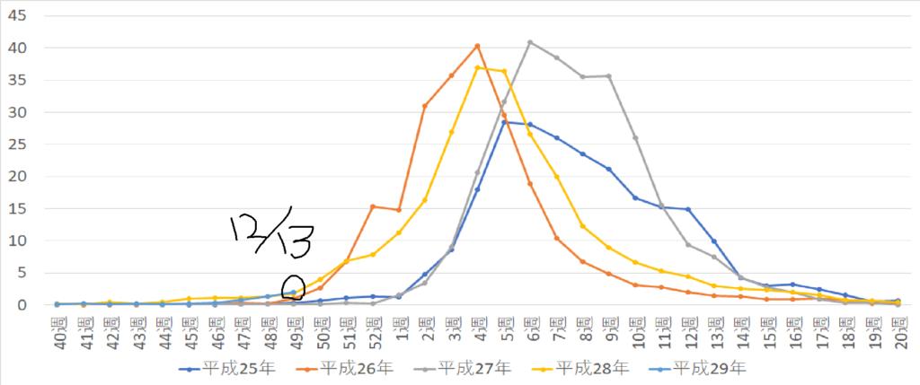 インフルエンザ流行状況in名古屋(12/13まで)| 名古屋市栄 ...